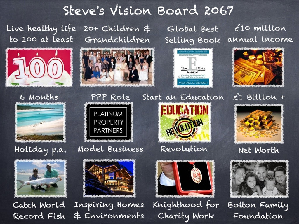 goal setting & vision boards | steve bolton's blog, Powerpoint templates